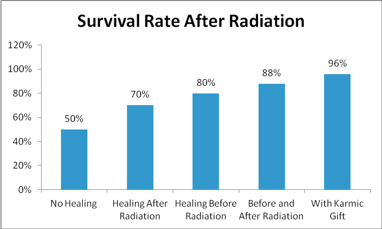 survival rate cells chart